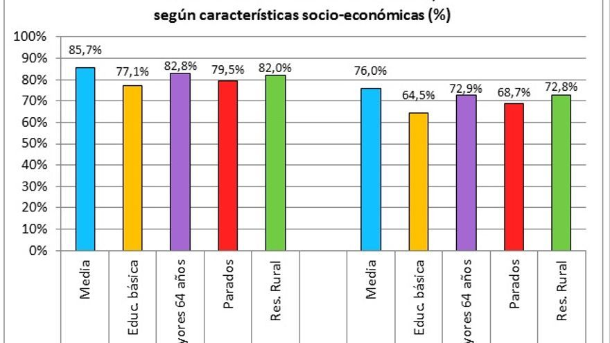 Fuente: elaboración propia a partir de datos del Eurobarómetro (2016).