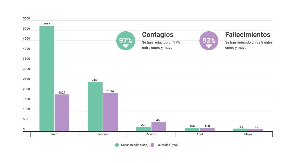 Gráfica de contagios y muertes por COVID.