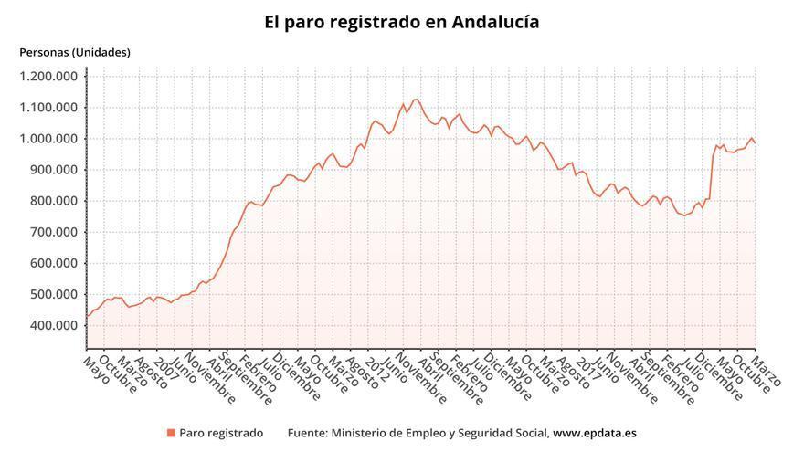 Evolución del paro registrado en Andalucía.