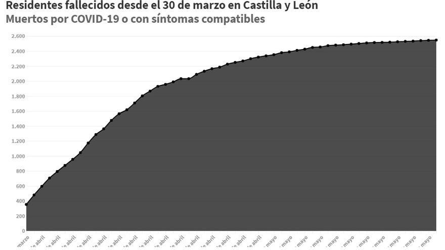 gráfico mortalidad covid residencias cyl