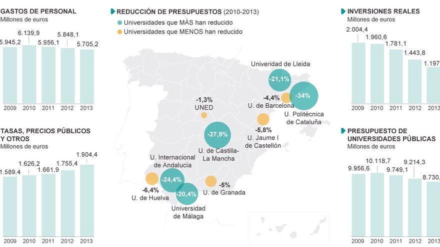 Gráfico publicado en El PAÍS con datos del informe 'La evolución de los presupuestos de las universidades públicas (2010-2013)' elaborado por Comisiones Obreras