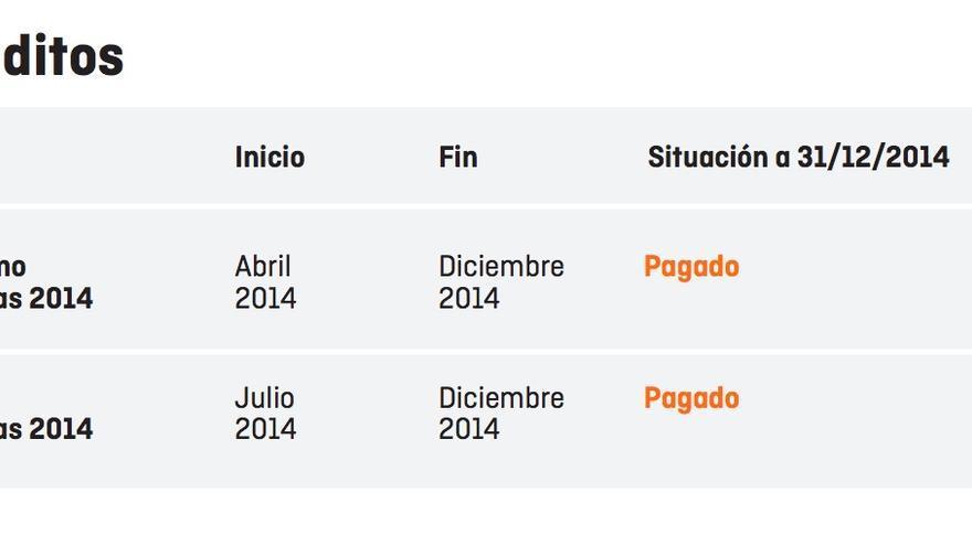 Estado de los préstamos de Ciudadanos a 31/12/2014.