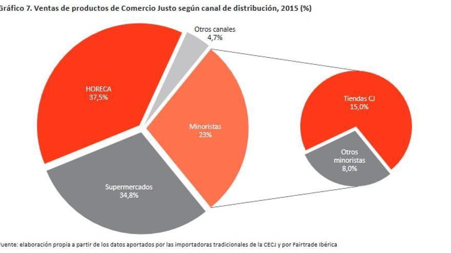 Ventas de productos de Comercio Justo según canal de distribución, 2015