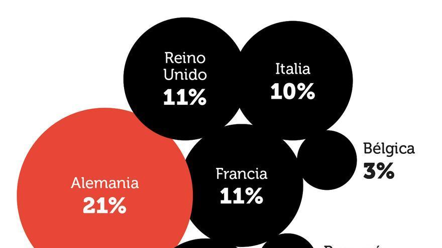 Emisiones totales de CO2 eq. en los países de la UE.
