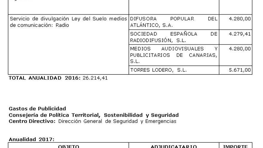 Extracto de la inversión publicitaria realizada por las empresas de la Consejería de Política Territorial, Sostenibilidad y Seguridad