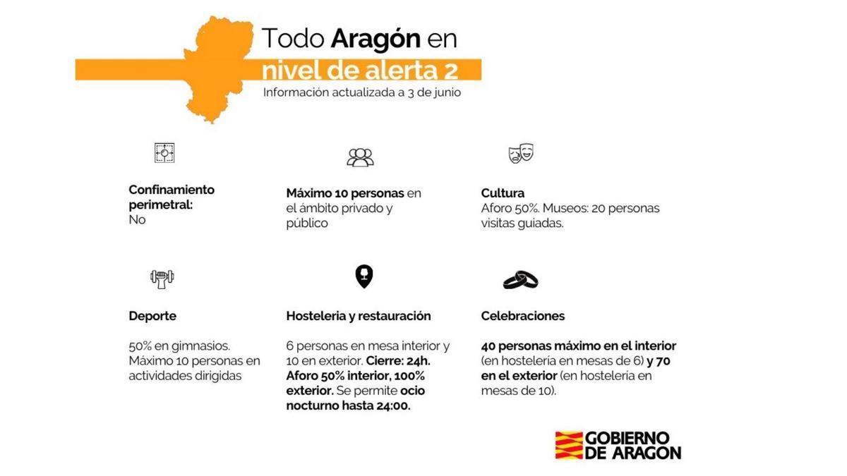 Medidas nivel de alerta 2 Aragón