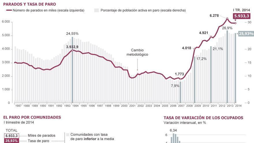 Datos sobre paro y empleo en España.