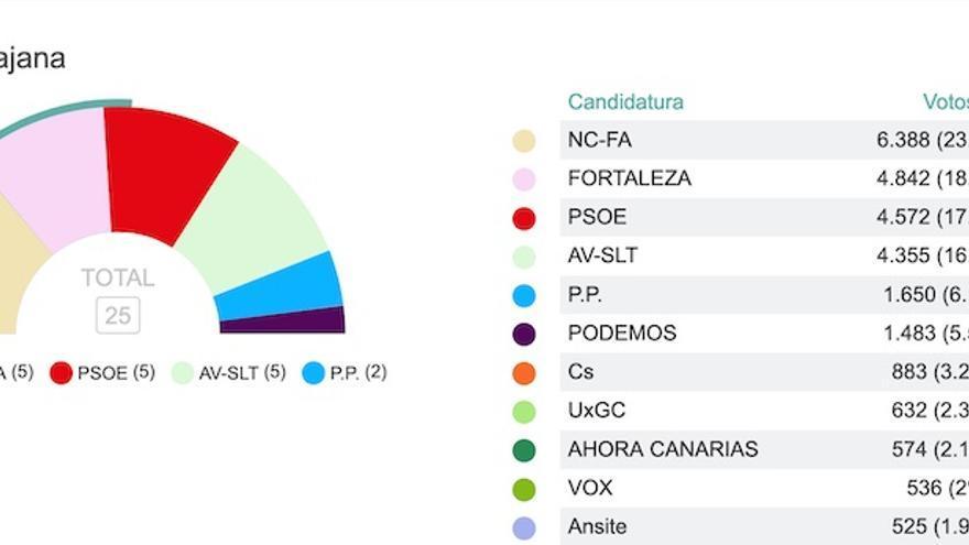 NC pierde cinco escaños en Santa Lucía.