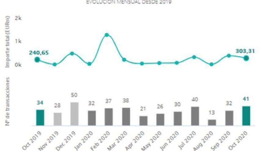 Operaciones en el mercado transaccional de Tecnología en España desde octubre de 2019 hasta octubre de 2020