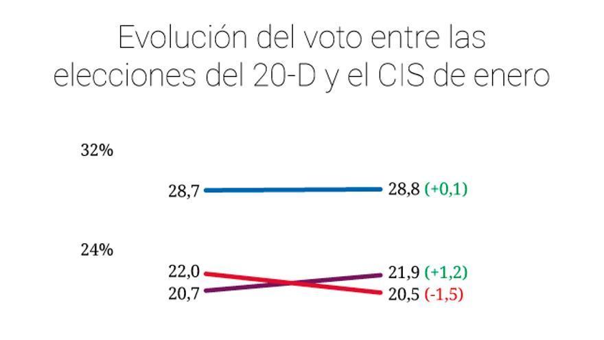 grafico evol elecciones 2015-cis
