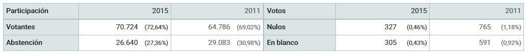 elecciones distrito centro 2