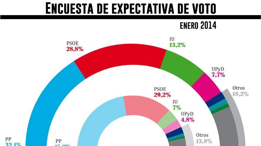 Encuesta de expectativa de voto enero 2014. Gráfico: Belén Picazo