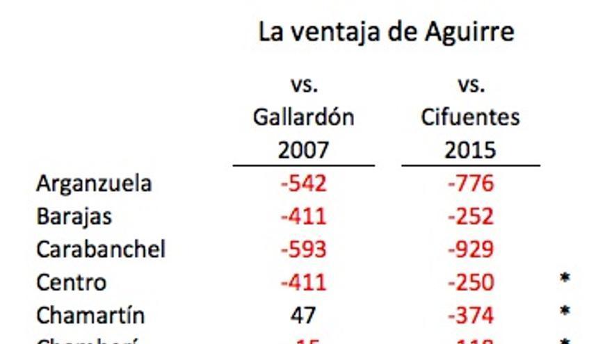 Aguirre vs Cifuentes