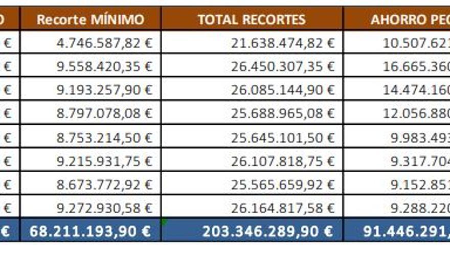 """""""Quebranro"""" a Castilla-La Mancha por la deuda estatal"""