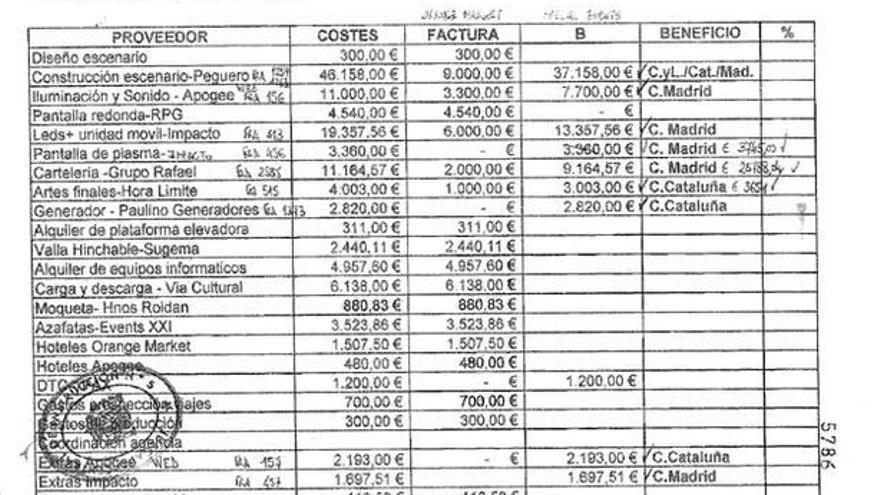 El documento en el que aparece reflejada la contabilidad del Congreso de 2004/Cadenaser.com