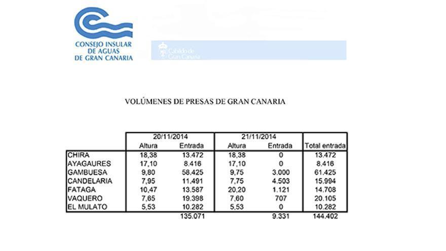 Datos del Consejo Insular de Agua del volumen de entrada en las presas de Gran Canaria.