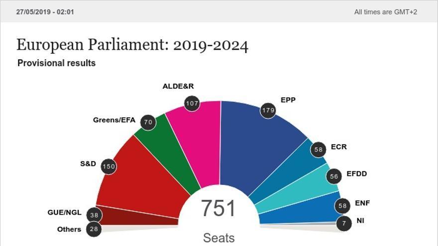 Proyección del voto en las europeas del Parlamento Europeo del 26 de mayo.
