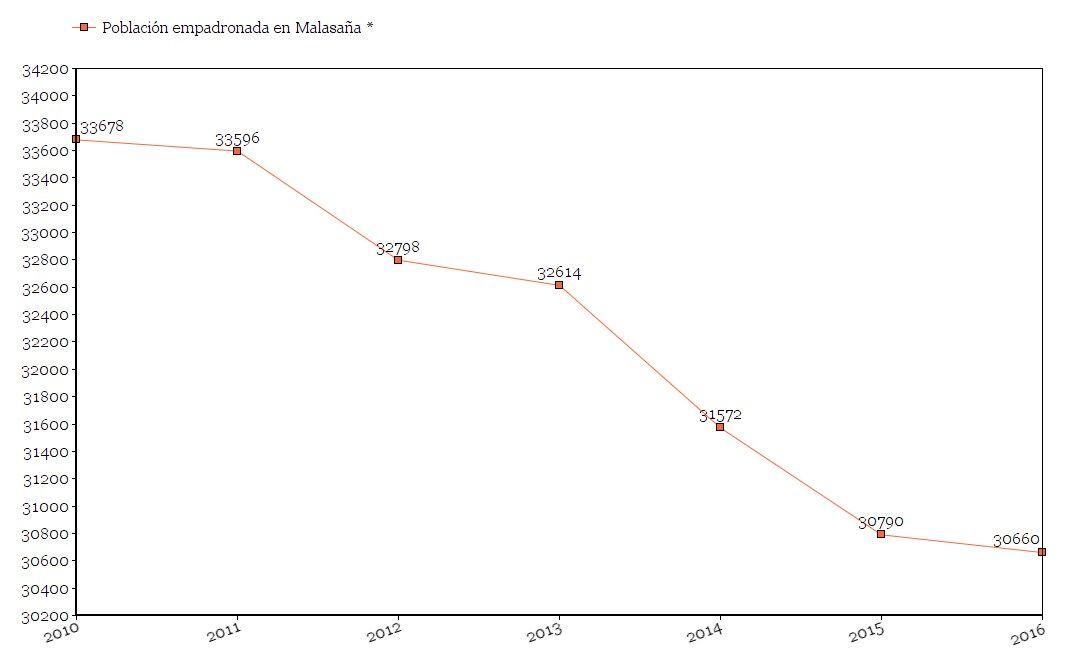 * Población de Malasaña a 1 de enero, excepto 2016, que toma datos de 1 de noviembre | PADRÓN MUNICIPAL