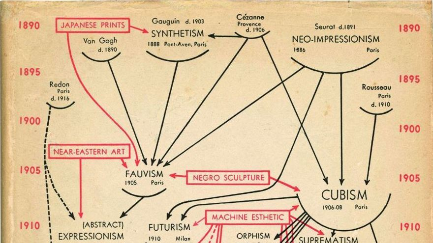 """Alfred H. Barr Jr. (1902-1981) Diagrama de la evolución estilística del arte de 1890 a 1935, en la sobrecubierta del catálogo """"Cubism and Abstract Art"""", Nueva York. The Museum of Modern Art, 1936. Archivo Lafuente."""
