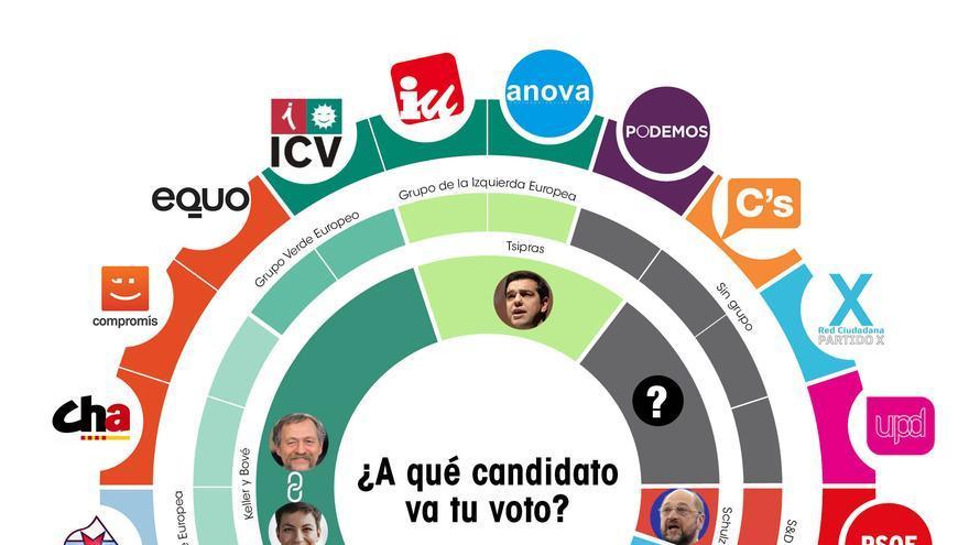 ¿A qué candidato va tu voto? / Infografía: Belén Picazo