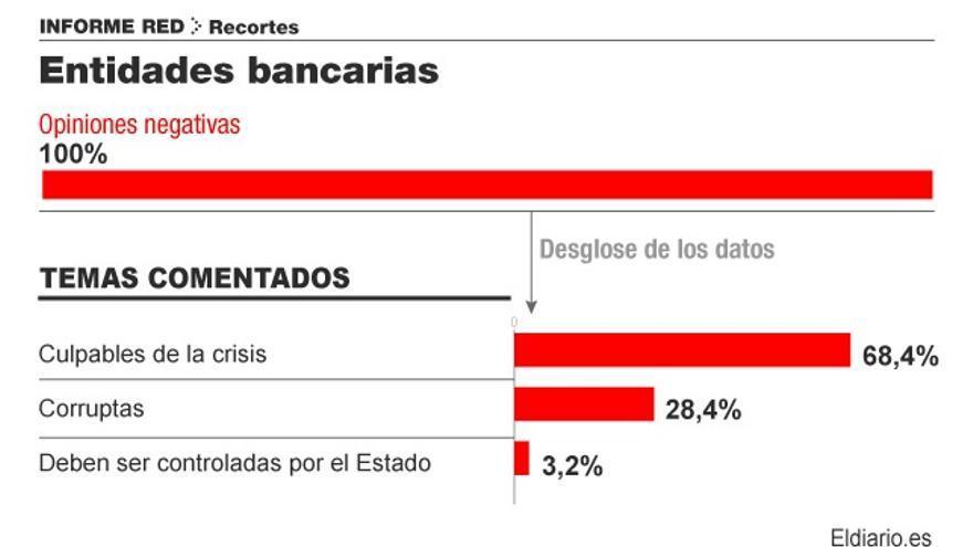 Responsabilidad de los bancos en la crisis. Infografía: Covadonga Fernández