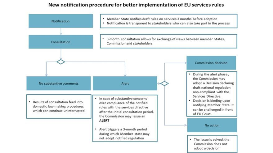 Reform of services notification procedure