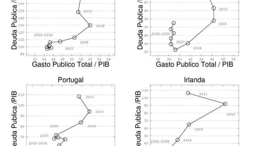 """Gasto y deuda en países """"pig"""". Datos de la OCDE."""