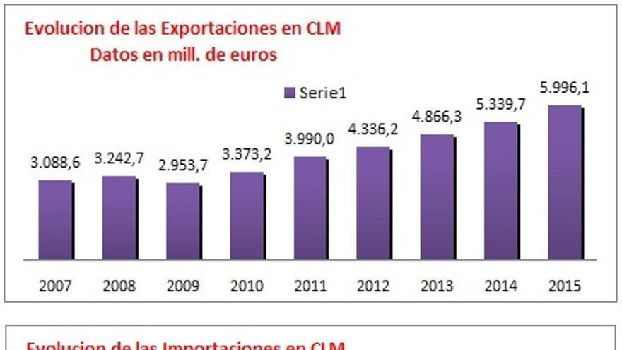 Datos de exportaciones e importaciones en Castilla-La Mancha / CCOO