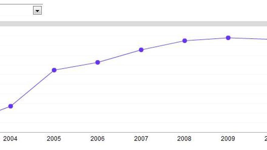 Trayectoria del nivel de excelencia de la ciencia española desde 2003 a 2011 / SCImago
