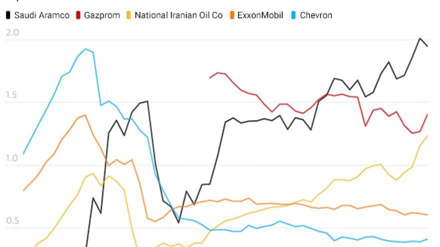 La mayor coorporación, Saudi Aramco, responsable del 4'68% de emisiones desde 1965