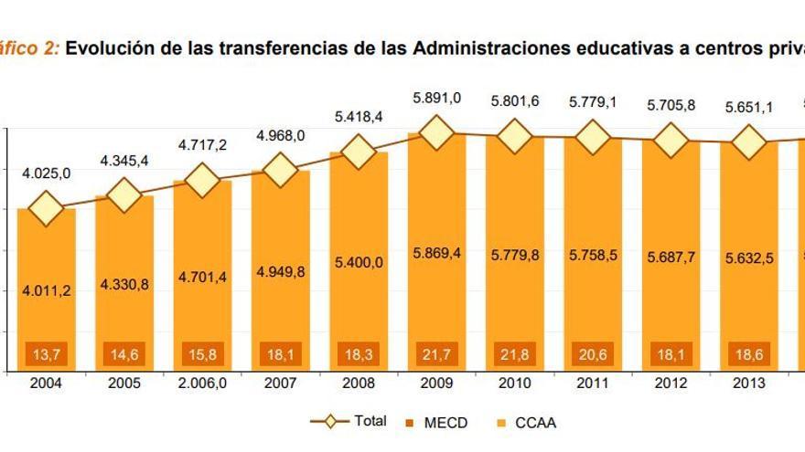Evolución de las transferencias de las Administraciones educativas a centros privados. Ministerio de Educación