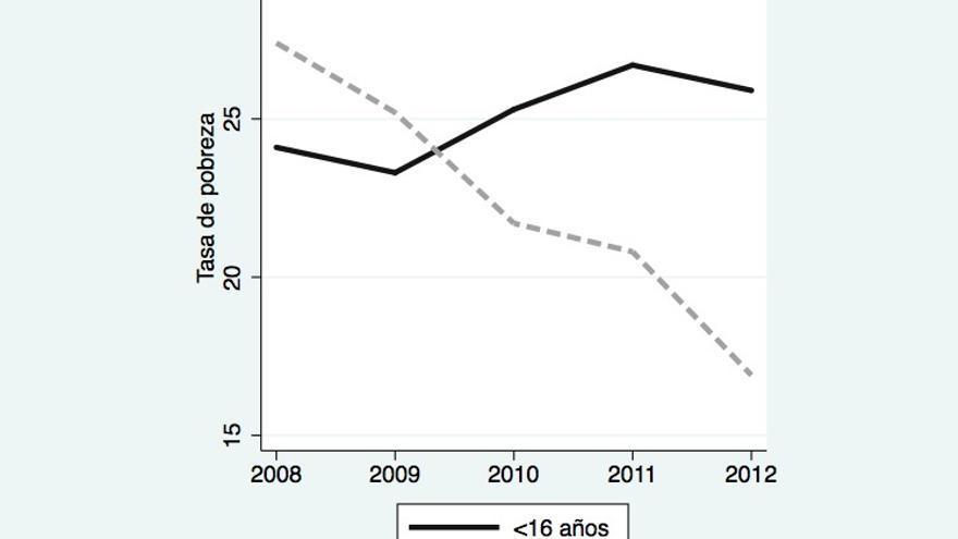 Gráfico 2. Tasa de pobreza en España para menores de 16 años y mayores de 65 años. Fuente: Encuesta de Condiciones de Vida INE