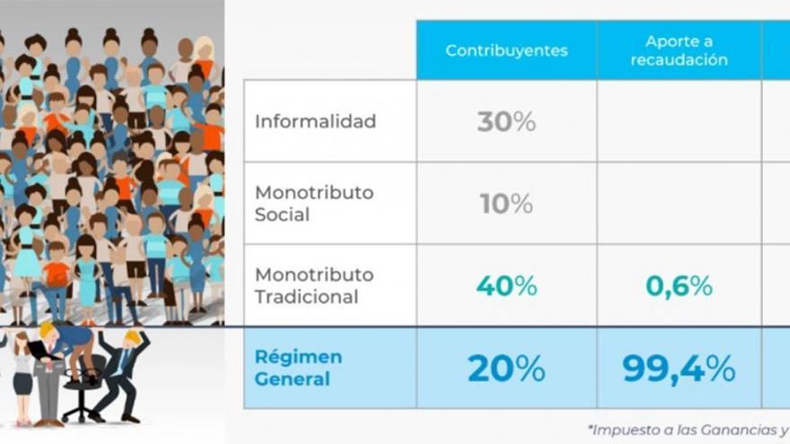 La polémica infografía en la que se explica el origen de los ingresos fiscales en Argentina.