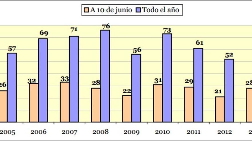 Víctimas mortales de violencia machista hasta el 10 de junio de 2014. \ Ministerio de Sanidad, Servicios Sociales e Igualdad
