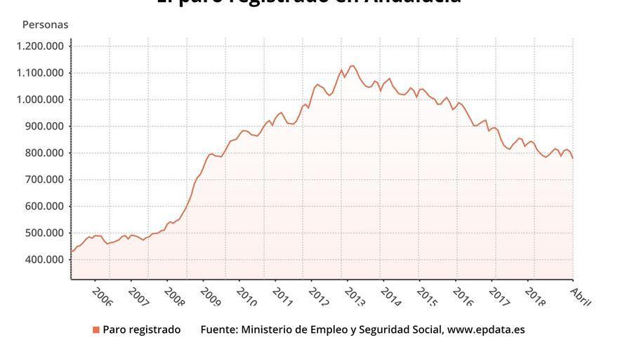 La cifra de parados en Andalucía baja en 26.225 personas en abril hasta 779.094 desempleados