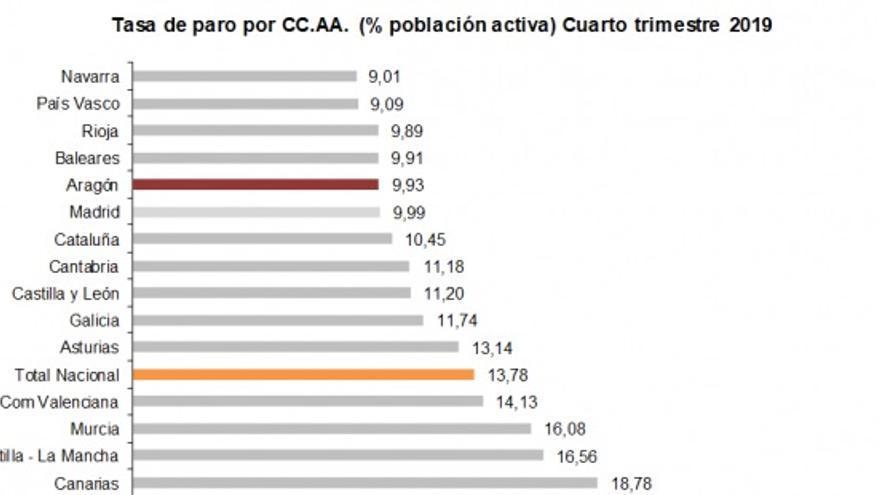Tasa de Paro en Aragón. Porcentaje de Población Activa. Cuarto trimestre 2019.