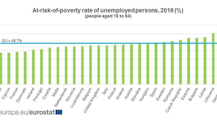 Tasa de pobreza de la población desempleada en 2016.