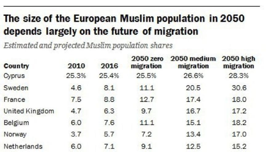 El tamaño de la población musulmana europea en 2050 depende en gran medida del futuro de la migración