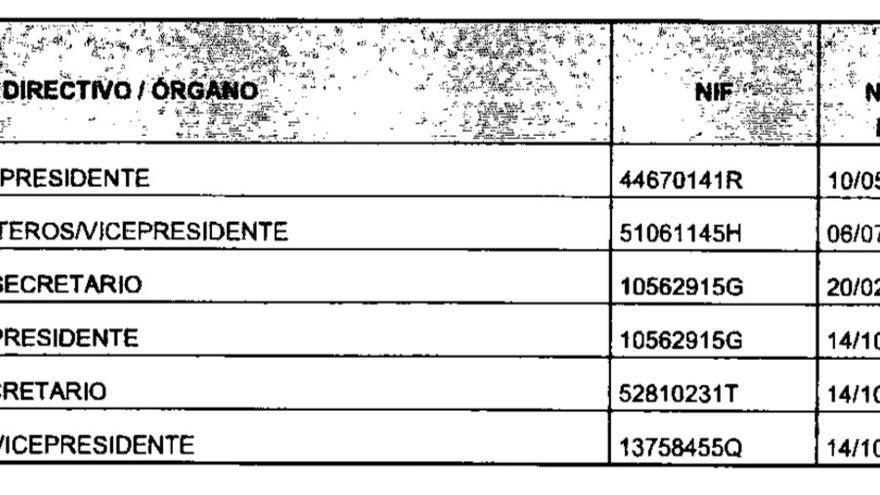 El patronato de la fundación DENAES según sus cuentas anuales.