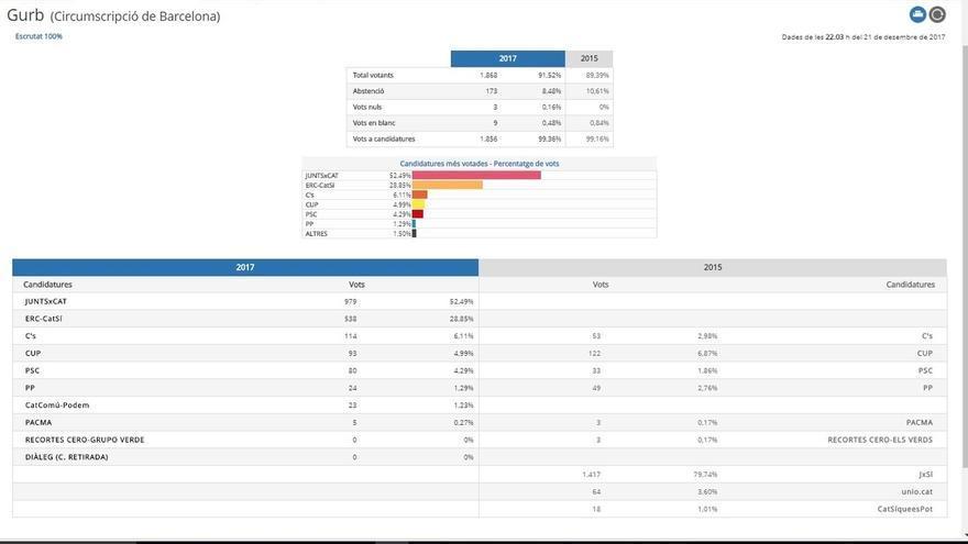 Los independetistas se imponen en Gurb (Barcelona), sede de Casa Tarradellas, sumando más del 86% de los votos