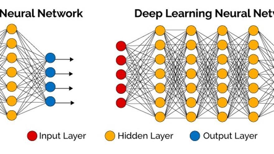 Diferencias entre una red neuronal simple y una profunda. En rojo, los inputs. En amarillo, las capas ocultas y en azul, los outputs o salidas