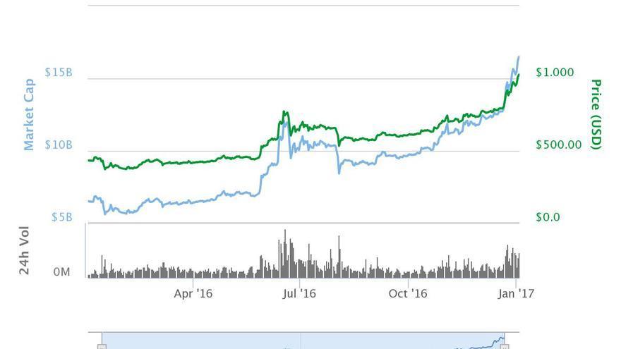Gráfica con la evolución del valor del bitcoin