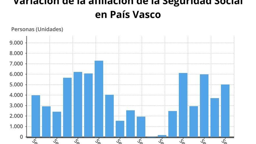 El número de afiliados a la Seguridad Social en Euskadi aumenta en  5.018 cotizantes en septiembre