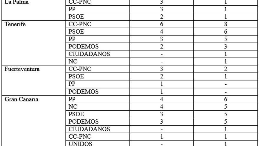Tabla Resultados 2015