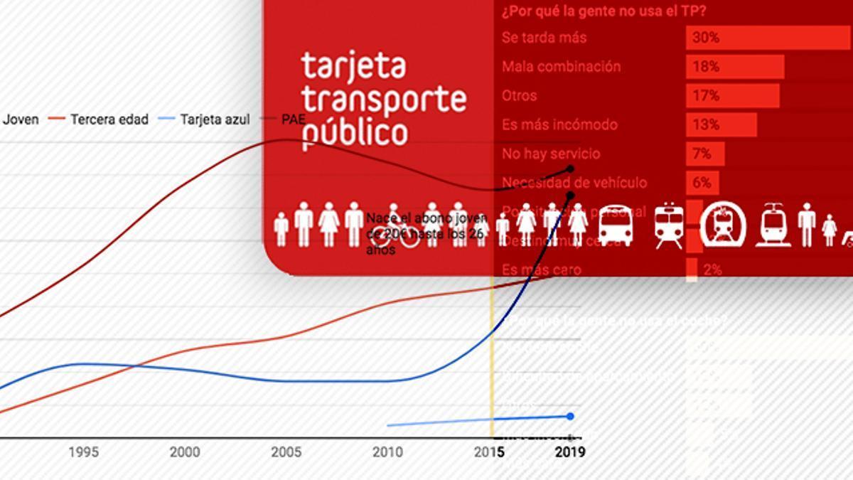 La actual tarjeta de transporte de Madrid es 'contactless'