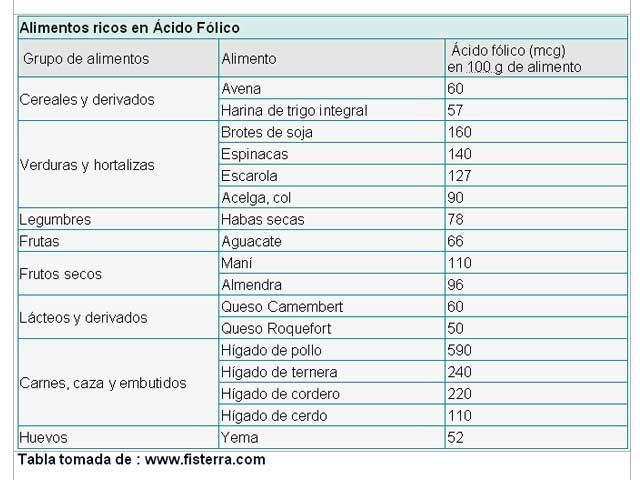 tabla_acido_folico