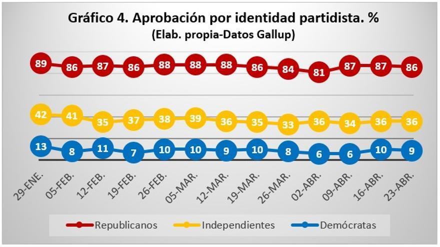 Gráfico 4 correcto. Post PdP 28 abril.jpg
