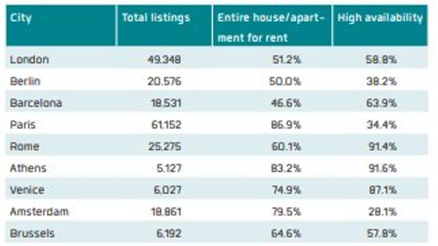 Número de viviendas en AirBnB por ciudad, porcentaje de casas completas y porcentaje disponible más de tres meses al año