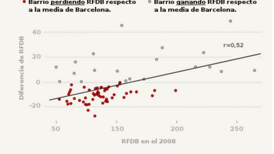 Correlación entre la evolución (20082013) de la Renta Familiar Disponible Bruta  (RFDB) en los barrios de Barcelona y su RFDB de partida (2008).