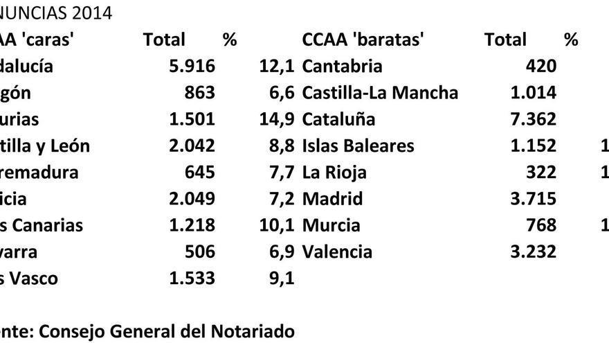 Renuncias a herencias por CCAA en 2014